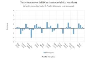 El Instituto Nacional de Estadística sitúa el IPC en 0.3% y la tasa interanual en el 2.1% en Extremadura