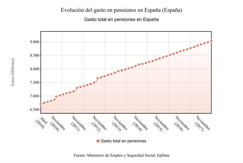 La pensión media alcanza los 778 euros en julio en Extremadura, la más baja del país